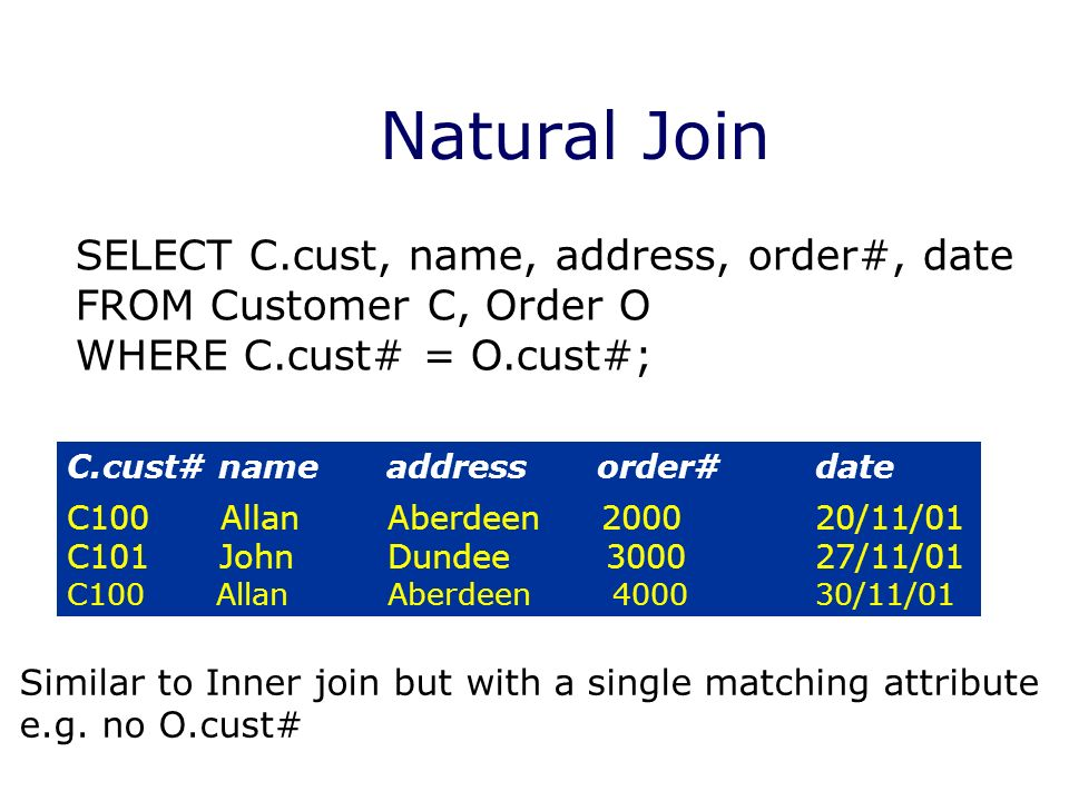 Natural Join C.cust# name address order# date C100 AllanAberdeen /11/01 C101 John Dundee /11/01 C100 AllanAberdeen /11/01 SELECT C.cust, name, address, order#, date FROM Customer C, Order O WHERE C.cust# = O.cust#; Similar to Inner join but with a single matching attribute e.g.