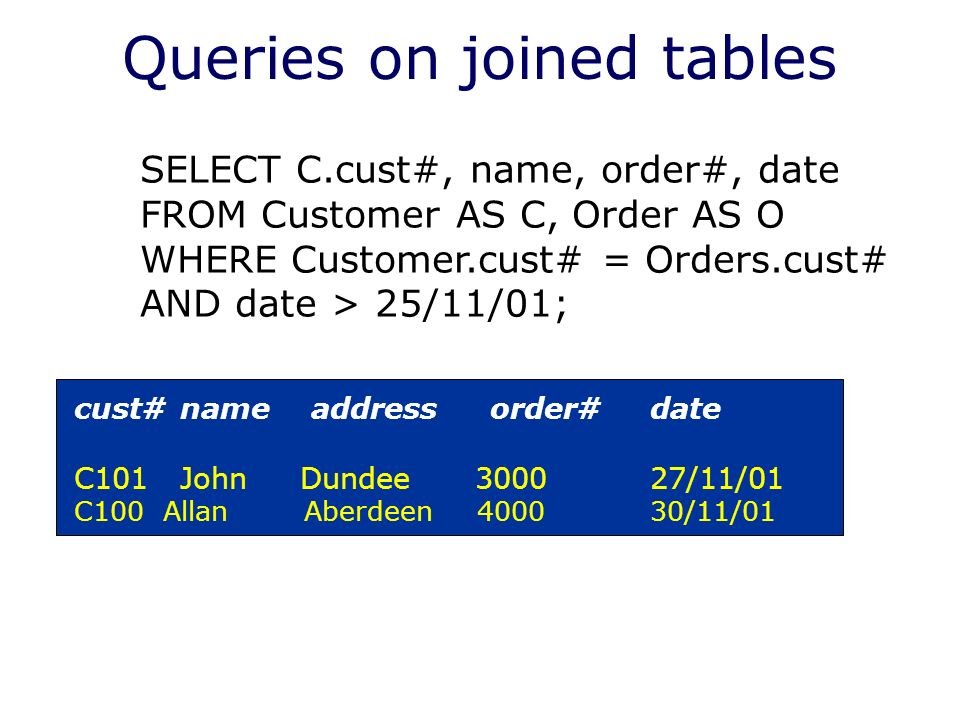 Queries on joined tables cust# name address order# date C101 John Dundee /11/01 C100 Allan Aberdeen /11/01 SELECT C.cust#, name, order#, date FROM Customer AS C, Order AS O WHERE Customer.cust# = Orders.cust# AND date > 25/11/01;