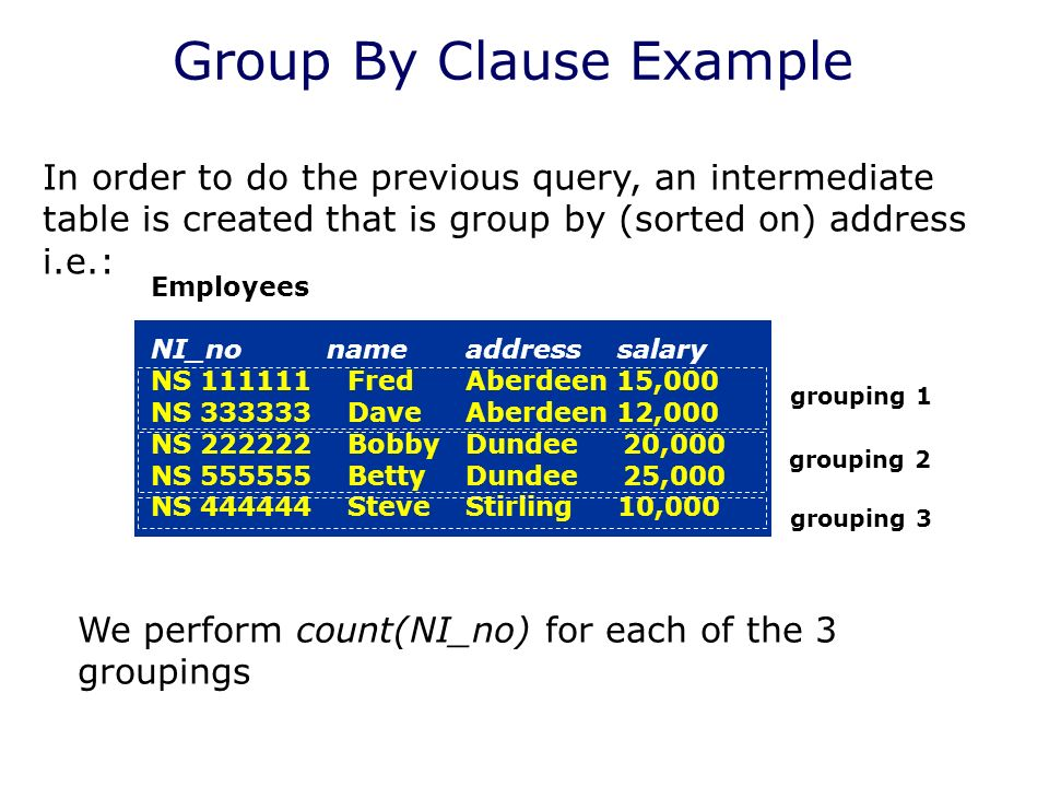 Group By Clause Example In order to do the previous query, an intermediate table is created that is group by (sorted on) address i.e.: Employees NI_no nameaddress salary NS FredAberdeen 15,000 NS DaveAberdeen 12,000 NS BobbyDundee 20,000 NS BettyDundee 25,000 NS SteveStirling 10,000 We perform count(NI_no) for each of the 3 groupings grouping 1 grouping 2 grouping 3