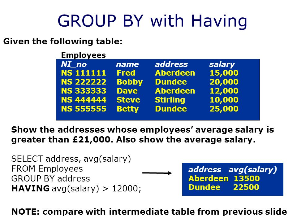 Given the following table: Employees NI_no name addresssalary NS Fred Aberdeen15,000 NS Bobby Dundee20,000 NS Dave Aberdeen12,000 NS Steve Stirling10,000 NS Betty Dundee25,000 Show the addresses whose employees average salary is greater than £21,000.