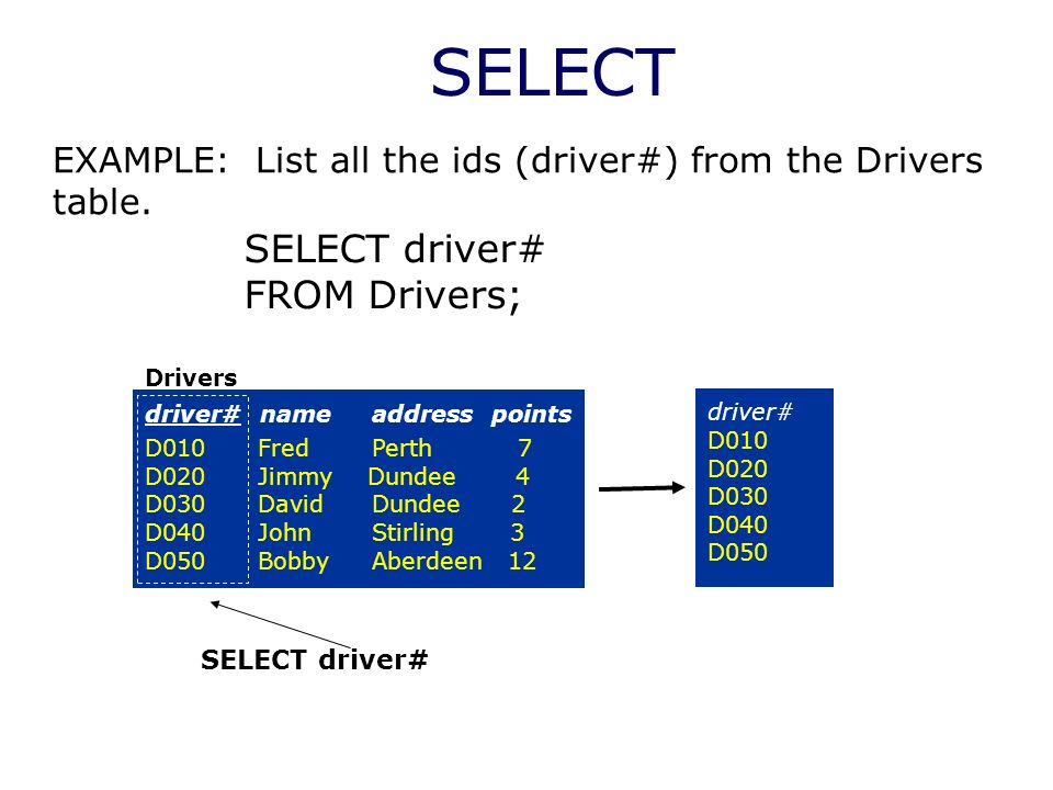 SELECT Drivers driver# name address points D010 Fred Perth 7 D020 Jimmy Dundee 4 D030 David Dundee 2 D040 John Stirling 3 D050 Bobby Aberdeen 12 EXAMP