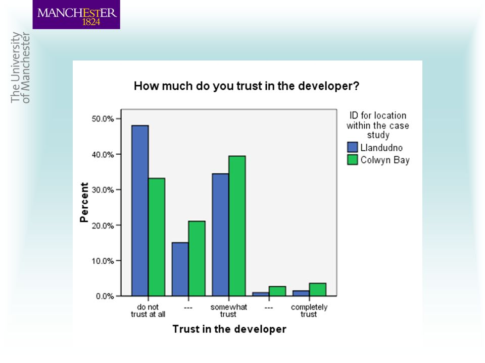 Trust in developer