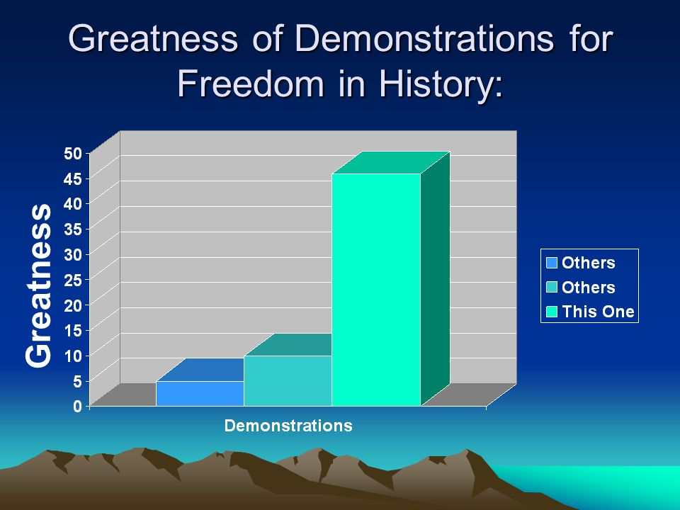 Greatness of Demonstrations for Freedom in History: Greatness