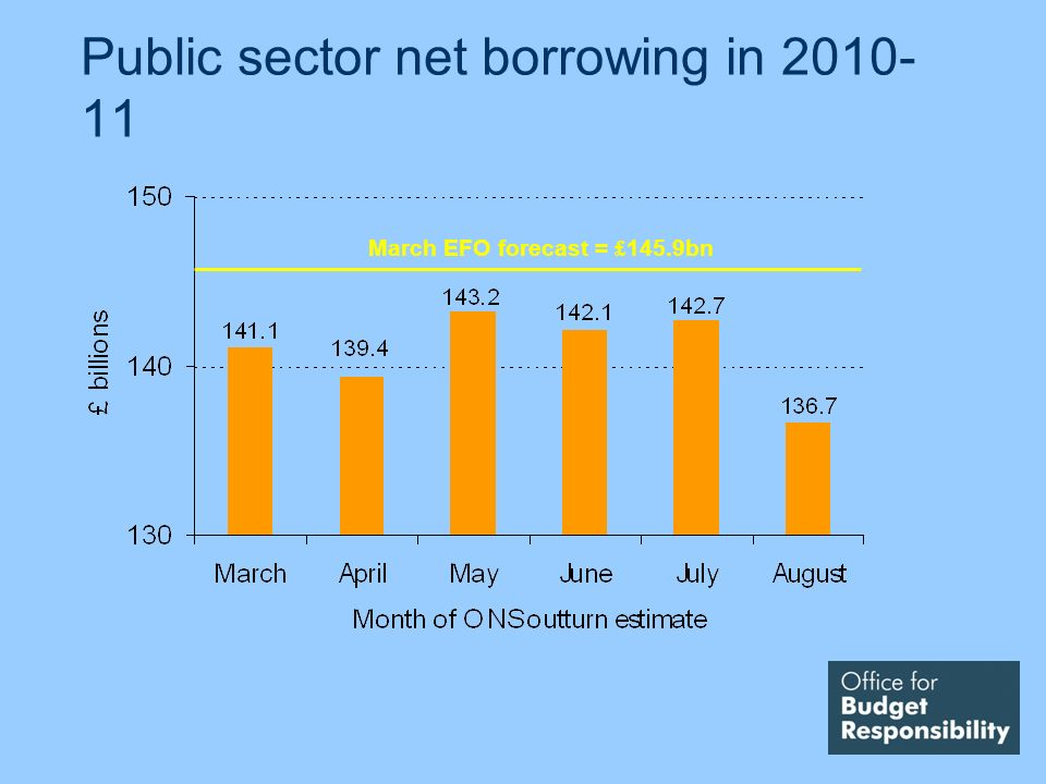 Public sector net borrowing in 2010- 11 March EFO forecast = £ 145.9bn