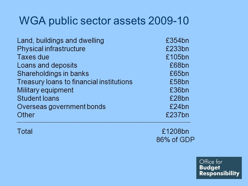 WGA public sector assets 2009-10 Land, buildings and dwelling£354bn Physical infrastructure£233bn Taxes due£105bn Loans and deposits £68bn Shareholdings in banks £65bn Treasury loans to financial institutions £58bn Military equipment £36bn Student loans £28bn Overseas government bonds £24bn Other£237bn Total £1208bn 86% of GDP