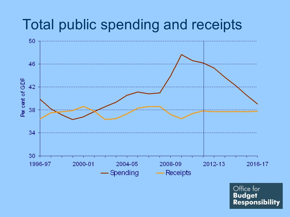 Total public spending and receipts