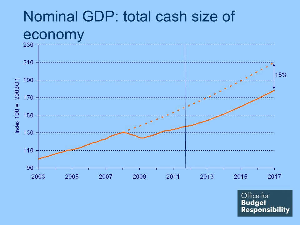 Nominal GDP: total cash size of economy
