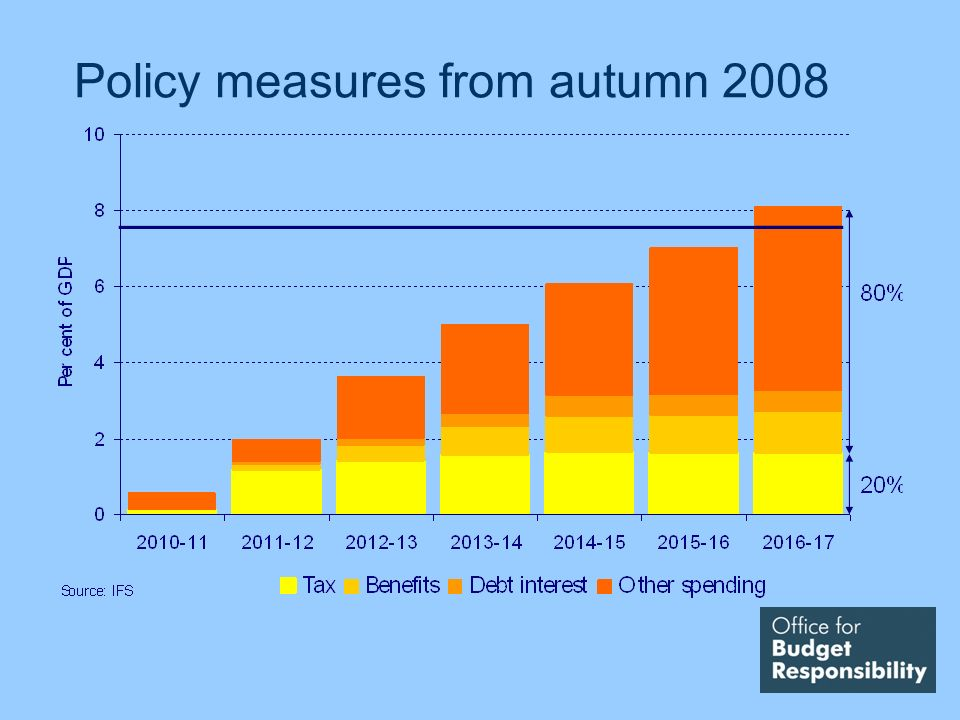Policy measures from autumn 2008