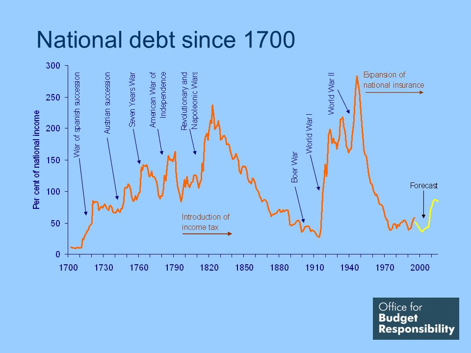 National debt since 1700