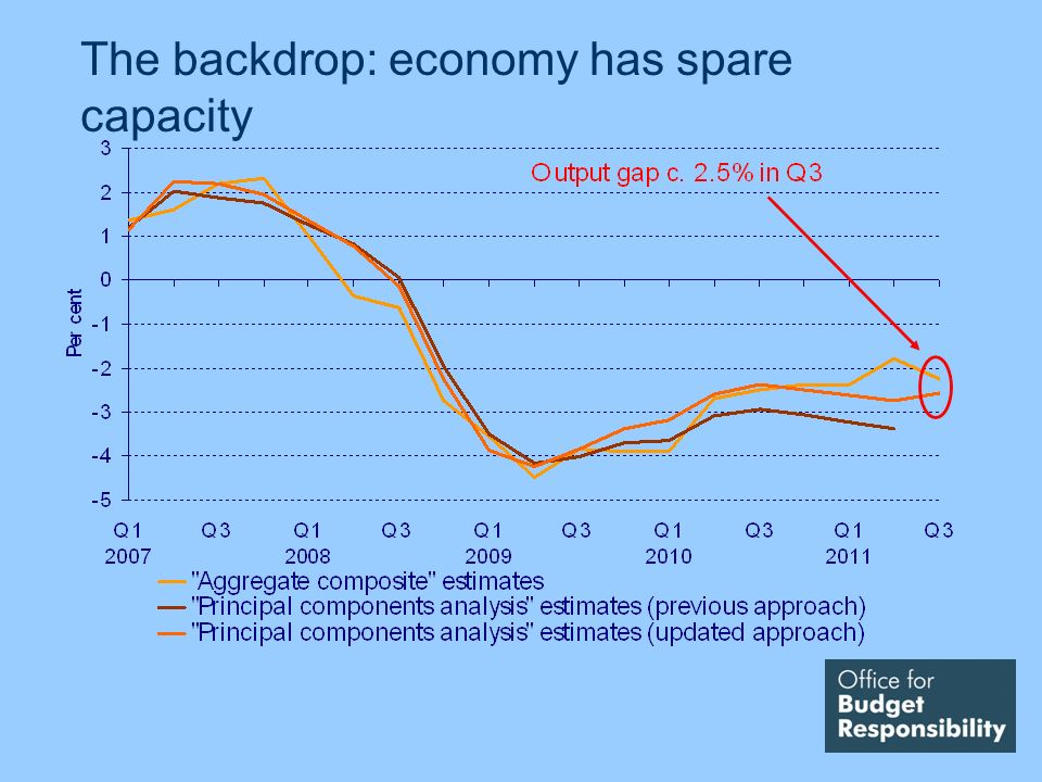 The backdrop: economy has spare capacity