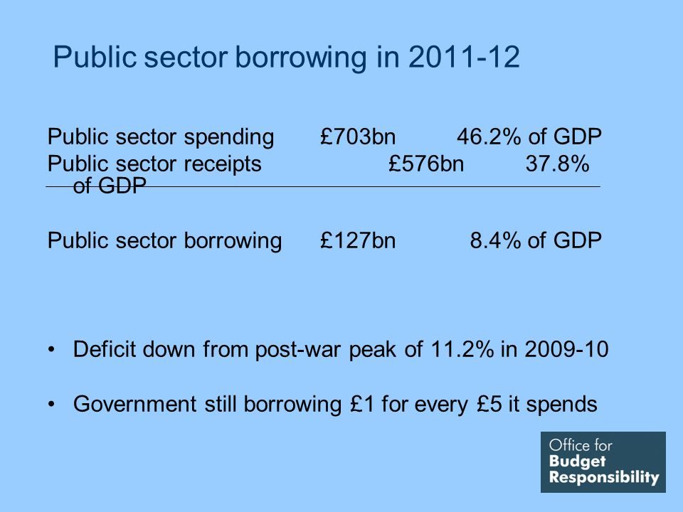 Public sector borrowing in 2011-12 Public sector spending £703bn46.2% of GDP Public sector receipts£576bn37.8% of GDP Public sector borrowing£127bn 8.4% of GDP Deficit down from post-war peak of 11.2% in 2009-10 Government still borrowing £1 for every £5 it spends
