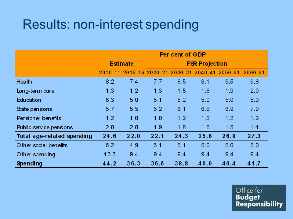 Results: non-interest spending