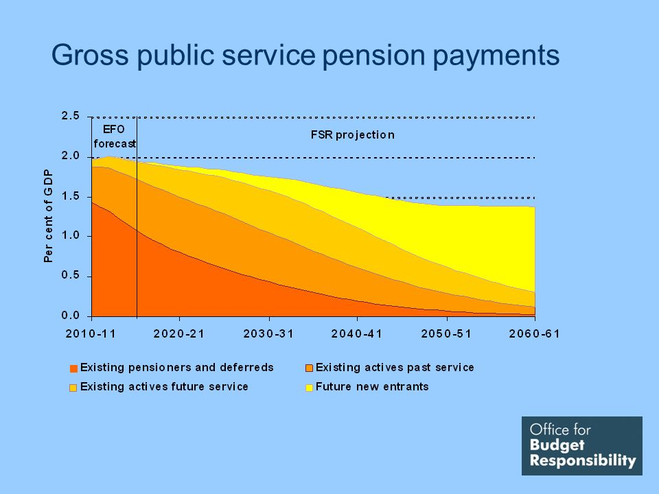 Gross public service pension payments