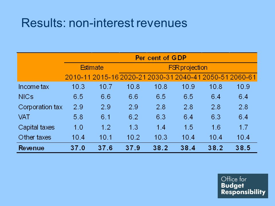 Results: non-interest revenues