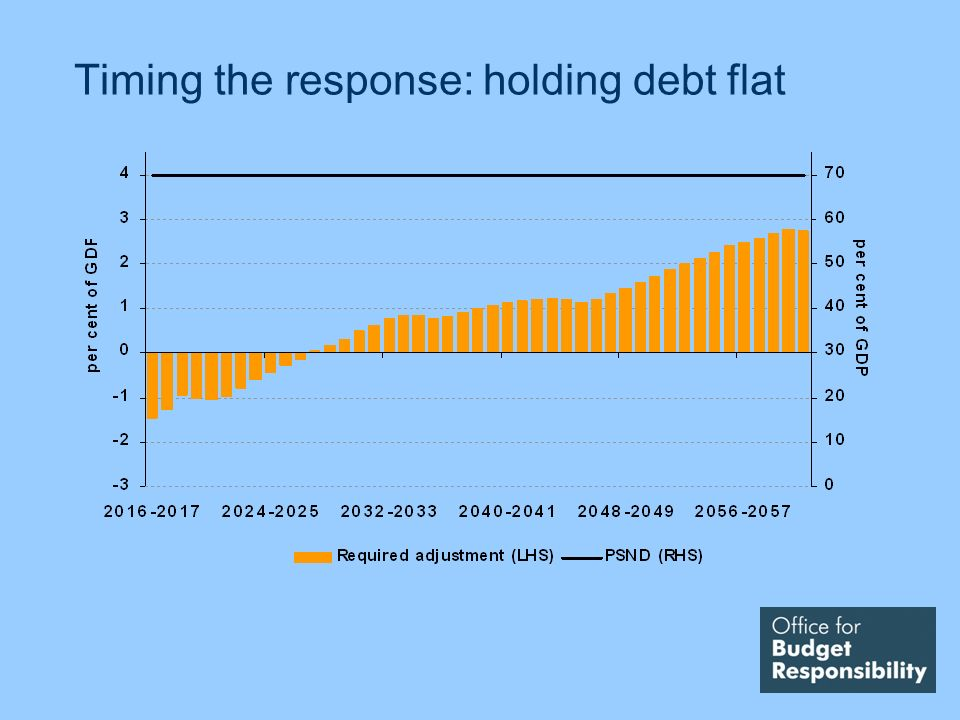 Timing the response: holding debt flat