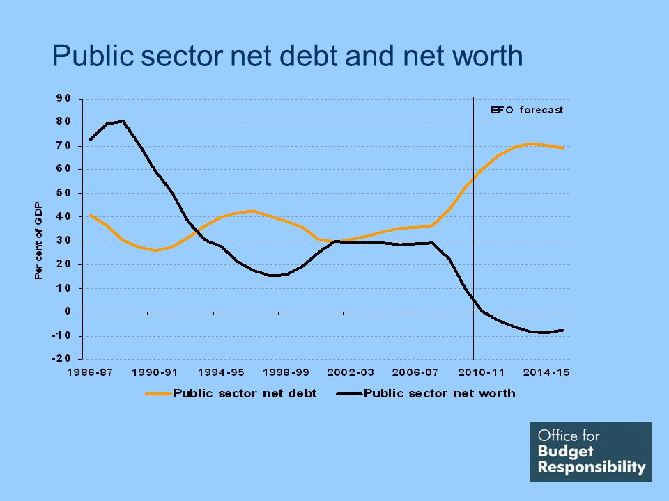Public sector net debt and net worth