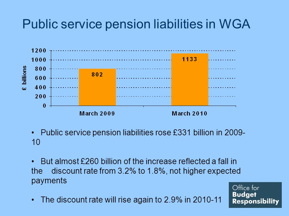 Public service pension liabilities in WGA Public service pension liabilities rose £331 billion in But almost £260 billion of the increase reflected a fall in the discount rate from 3.2% to 1.8%, not higher expected payments The discount rate will rise again to 2.9% in