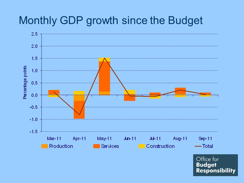 Monthly GDP growth since the Budget