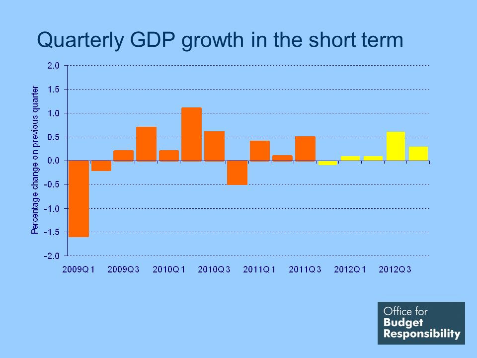 Quarterly GDP growth in the short term