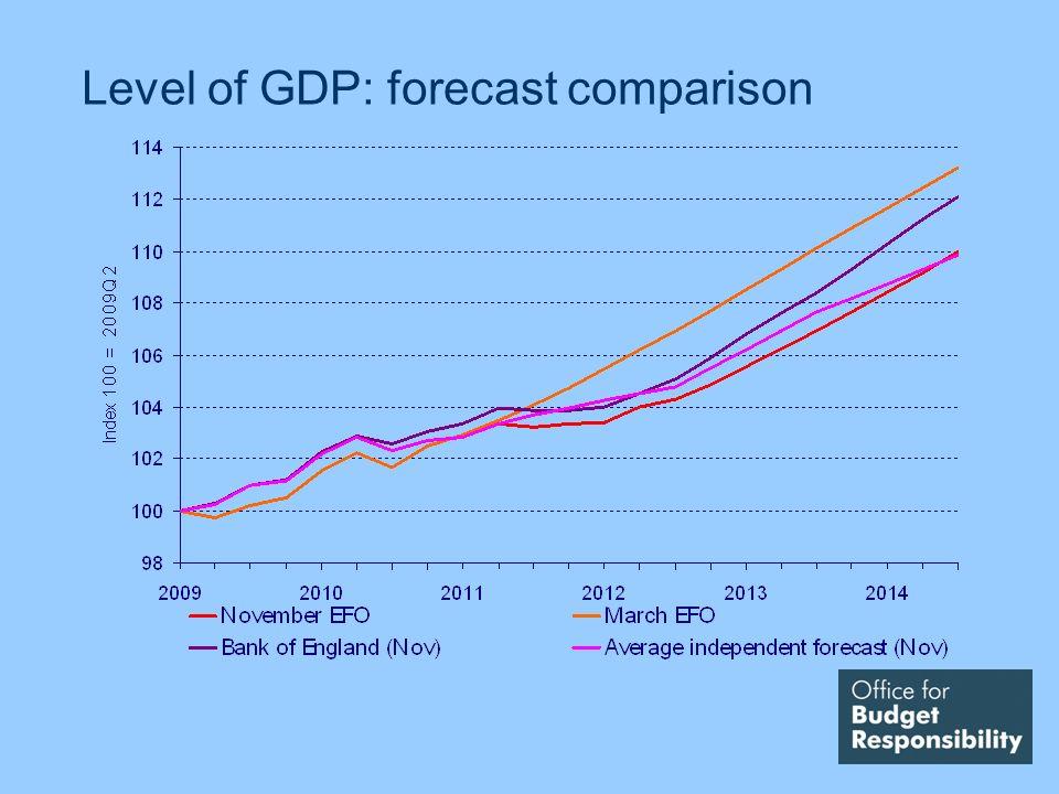 Level of GDP: forecast comparison