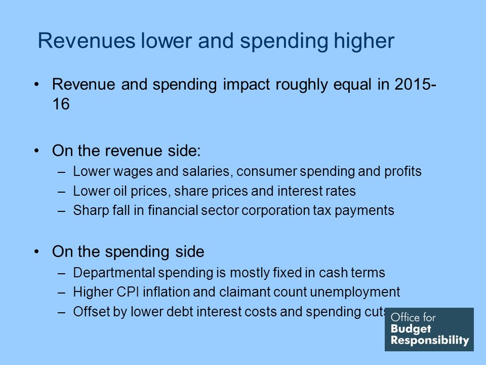 Revenues lower and spending higher Revenue and spending impact roughly equal in 2015- 16 On the revenue side: –Lower wages and salaries, consumer spending and profits –Lower oil prices, share prices and interest rates –Sharp fall in financial sector corporation tax payments On the spending side –Departmental spending is mostly fixed in cash terms –Higher CPI inflation and claimant count unemployment –Offset by lower debt interest costs and spending cuts