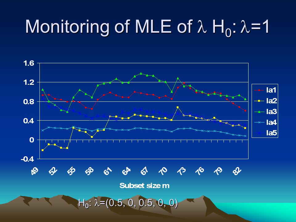 Monitoring of MLE of H 0 : =1 H 0 : =(0.5, 0, 0.5, 0, 0)