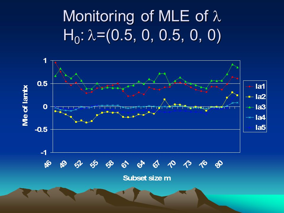 Monitoring of MLE of H 0 : =(0.5, 0, 0.5, 0, 0)