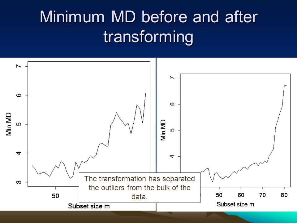 Minimum MD before and after transforming The transformation has separated the outliers from the bulk of the data.