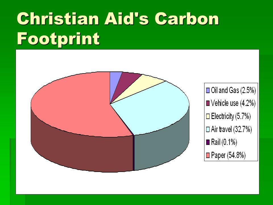 Christian Aid's Carbon Footprint