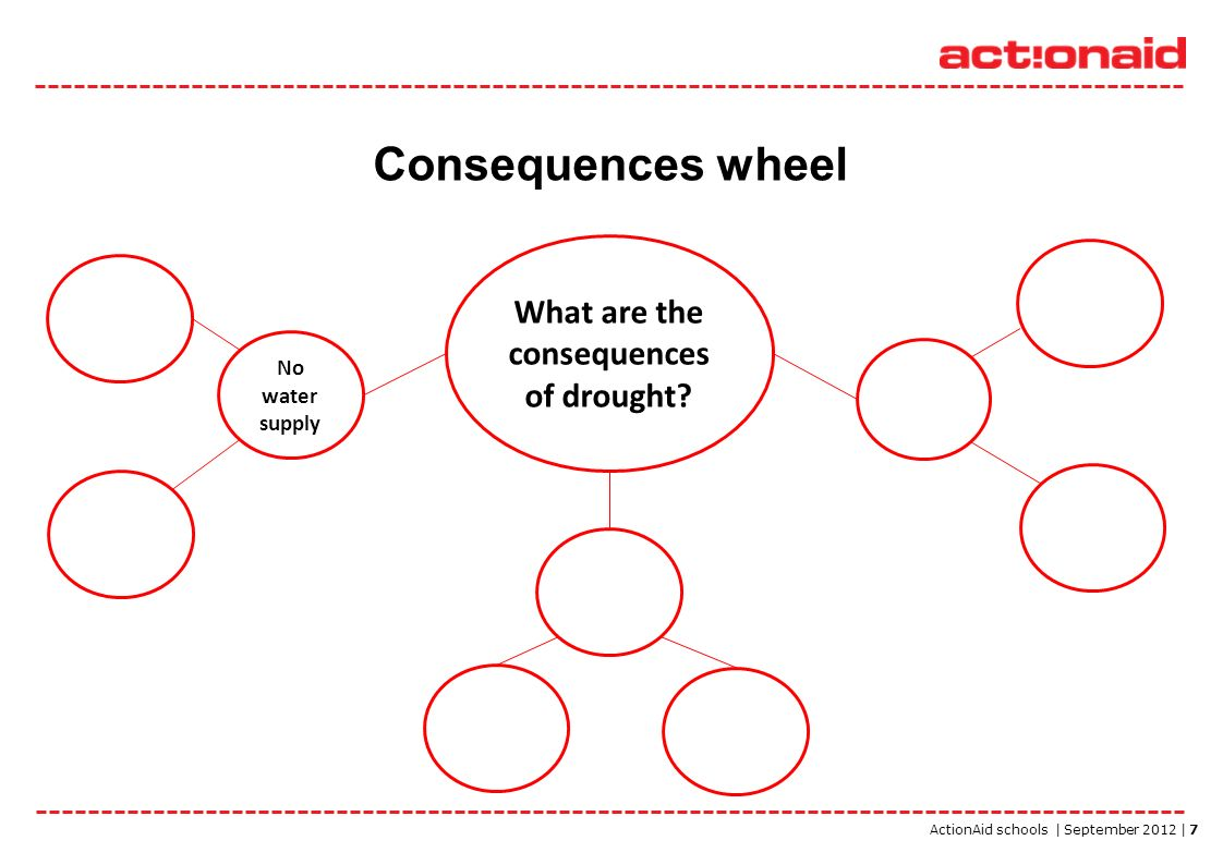 ActionAid schools | September 2012 | 7 Consequences wheel What are the consequences of drought? No water supply
