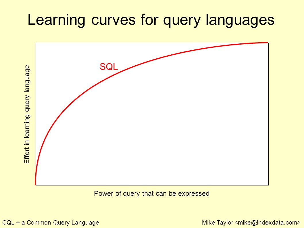 CQL – a Common Query LanguageMike Taylor Learning curves for query languages Power of query that can be expressed Effort in learning query language SQL