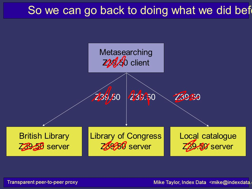 So we can go back to doing what we did before Transparent peer-to-peer proxy Mike Taylor, Index Data Library of Congress Z39.50 server Metasearching Z39.50 client Z39.50 British Library Z39.50 server Local catalogue Z39.50 server Z39.50