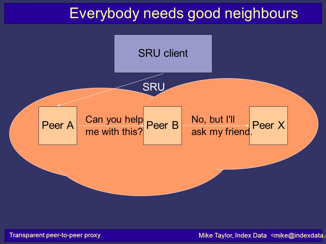 Transparent peer-to-peer proxy Mike Taylor, Index Data SRU client SRU Everybody needs good neighbours Peer BPeer XPeer A Can you help me with this.