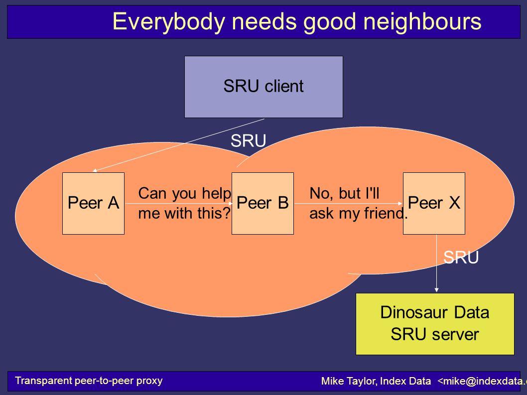 Transparent peer-to-peer proxy Mike Taylor, Index Data SRU Dinosaur Data SRU server SRU client SRU Everybody needs good neighbours Peer BPeer XPeer A