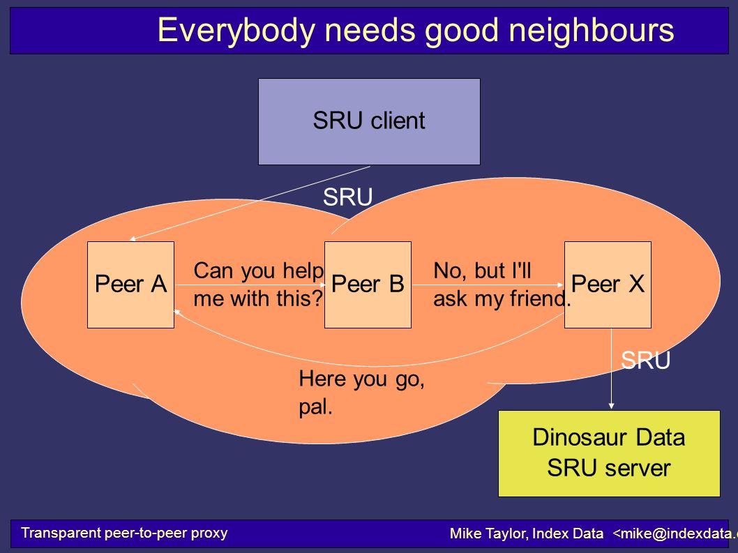 Transparent peer-to-peer proxy Mike Taylor, Index Data SRU Dinosaur Data SRU server SRU client SRU Everybody needs good neighbours Peer BPeer XPeer A Can you help me with this.
