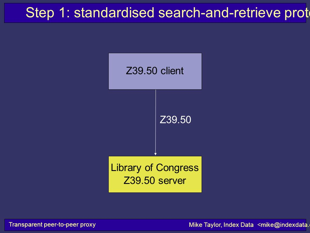 Step 1: standardised search-and-retrieve protocols Transparent peer-to-peer proxy Mike Taylor, Index Data Z39.50 client Z39.50 Library of Congress Z39.50 server