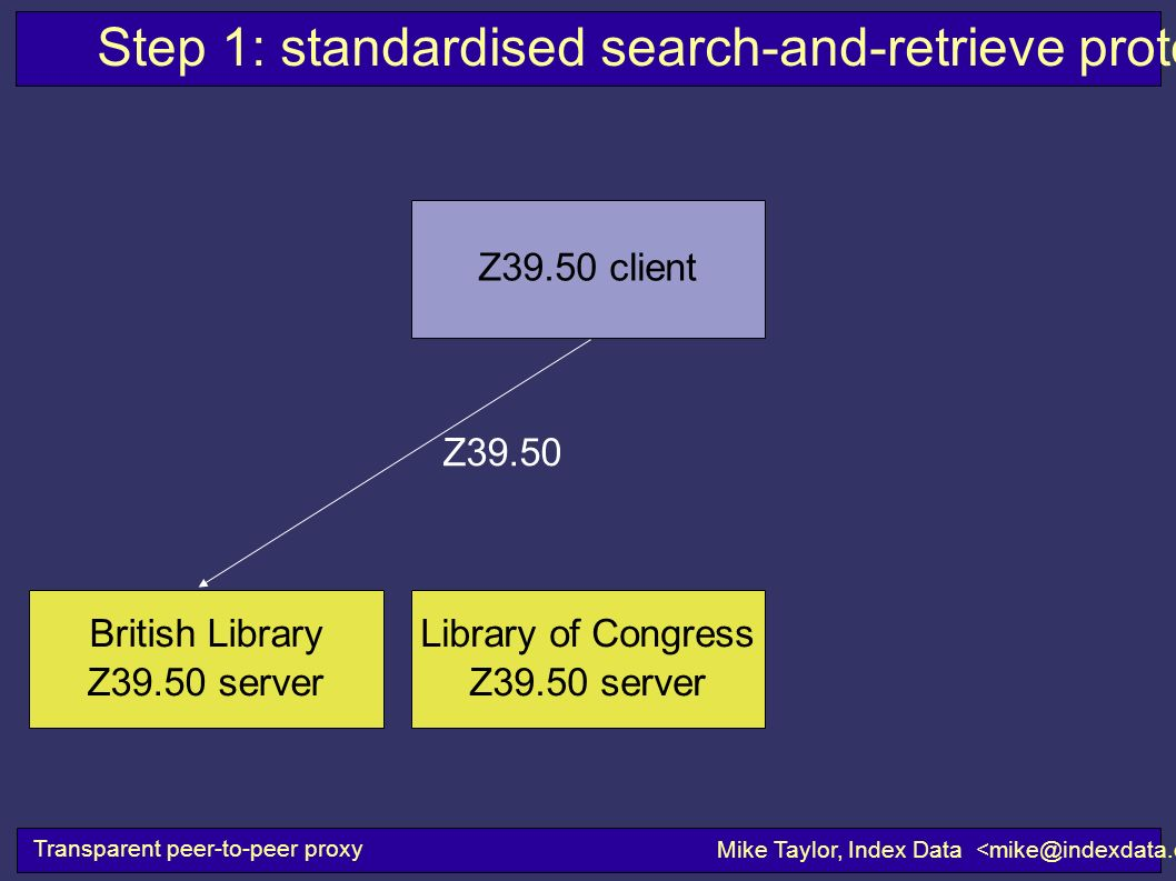 British Library Z39.50 server Library of Congress Z39.50 server Step 1: standardised search-and-retrieve protocols Transparent peer-to-peer proxy Mike