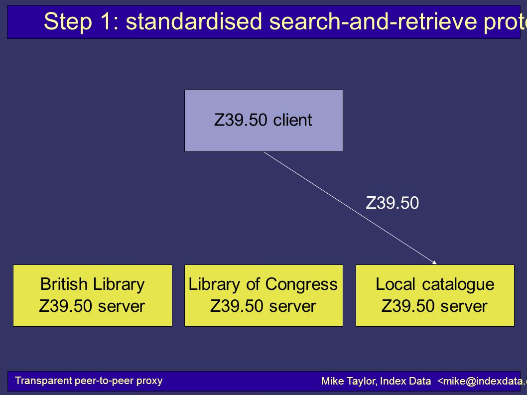 Step 1: standardised search-and-retrieve protocols Transparent peer-to-peer proxy Mike Taylor, Index Data Z39.50 client Z39.50 Library of Congress Z39.50 server British Library Z39.50 server Local catalogue Z39.50 server