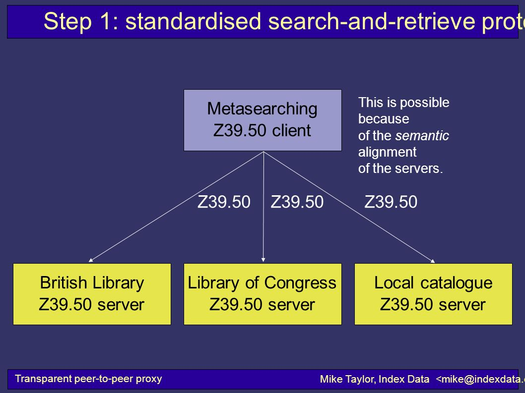 Step 1: standardised search-and-retrieve protocols Transparent peer-to-peer proxy Mike Taylor, Index Data Library of Congress Z39.50 server Metasearch