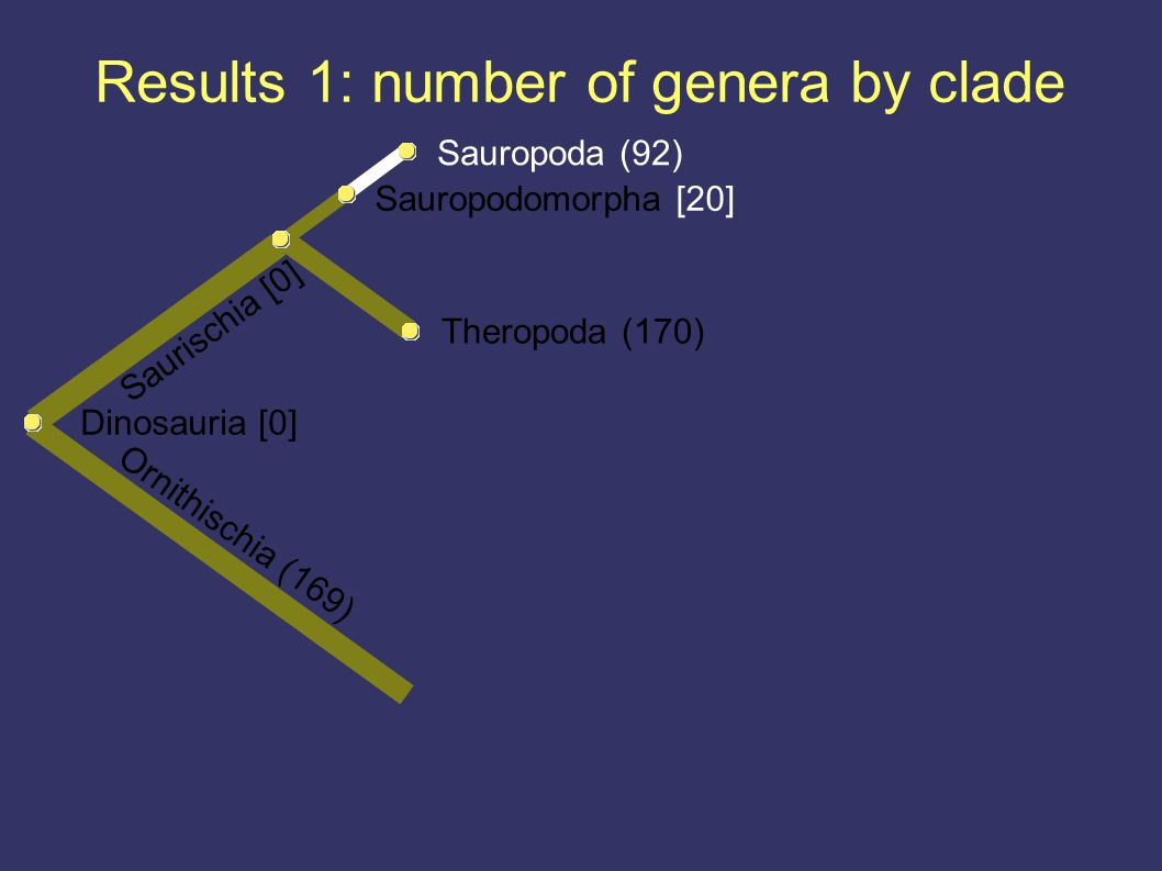Results 1: number of genera by clade Ornithischia (169) Dinosauria [0] Theropoda (170) Saurischia [0] Sauropodomorpha [20] Sauropoda (92)