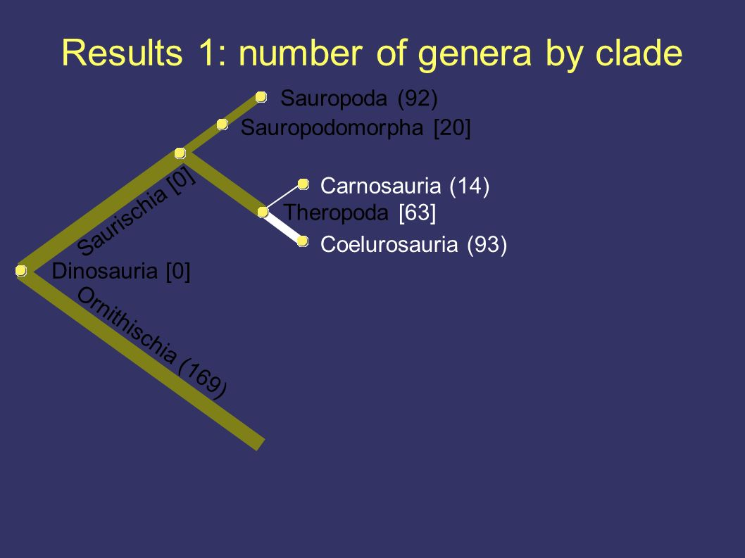 Results 1: number of genera by clade Ornithischia (169) Dinosauria [0] Coelurosauria (93) Theropoda [63] Carnosauria (14) Saurischia [0] Sauropodomorpha [20] Sauropoda (92)