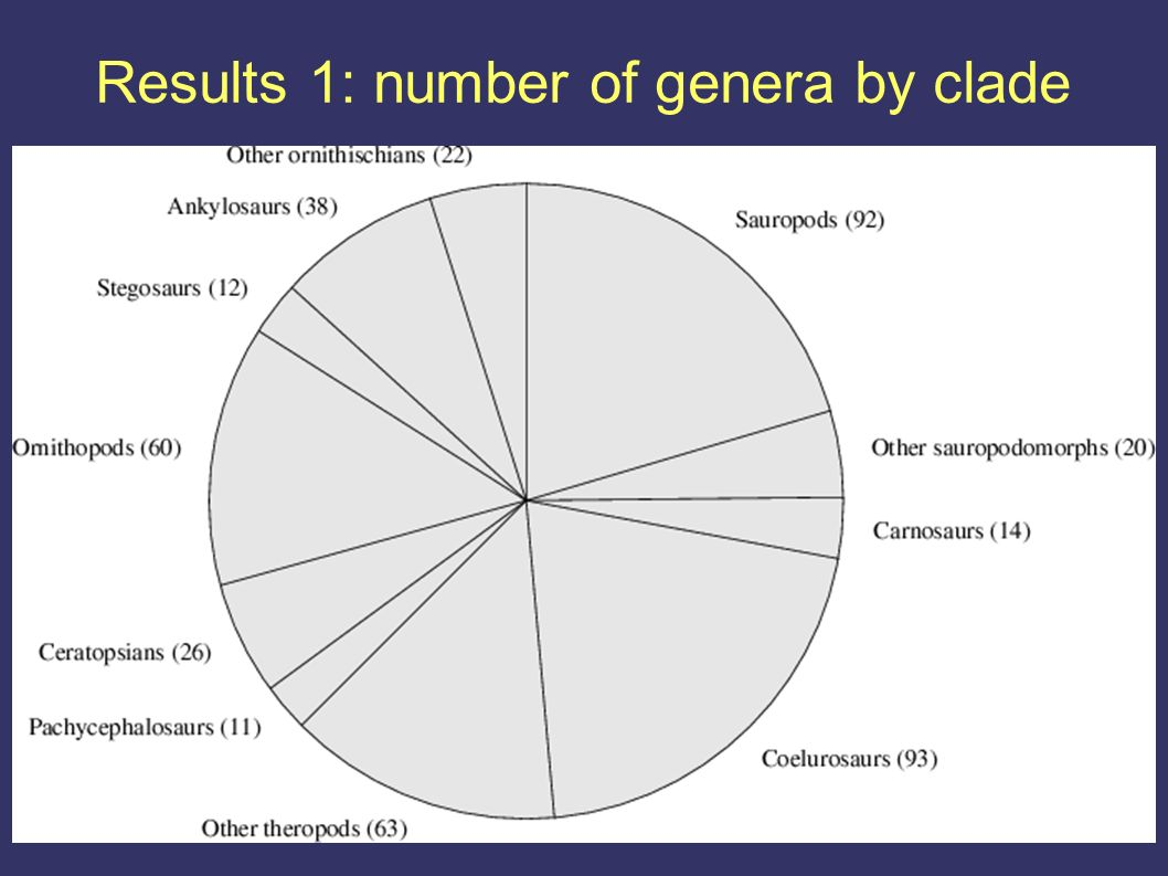 Results 1: number of genera by clade