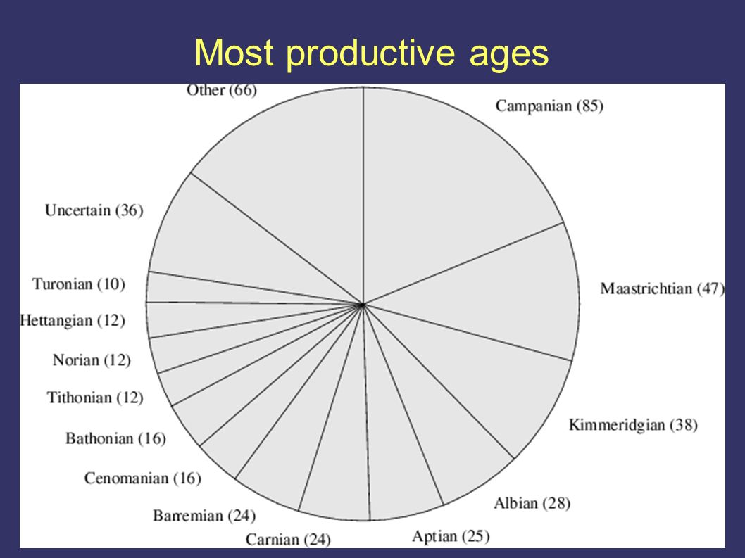 Most productive ages