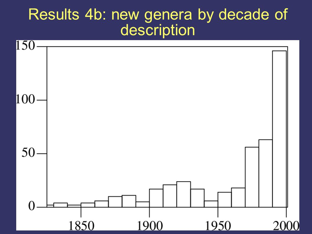 Results 4b: new genera by decade of description