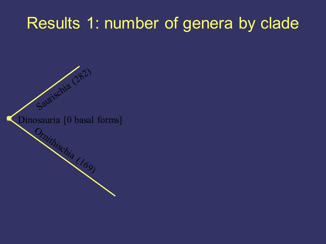 Results 1: number of genera by clade Dinosauria [0 basal forms] Ornithischia (169) Saurischia (282)