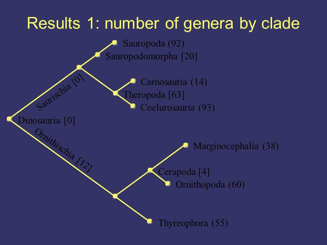 Results 1: number of genera by clade Thyreophora (55) Ornithopoda (60) Cerapoda [4] Marginocephalia (38) Dinosauria [0] Coelurosauria (93) Theropoda [63] Carnosauria (14) Sauropodomorpha [20] Sauropoda (92) Ornithischia [12] Saurischia [0]