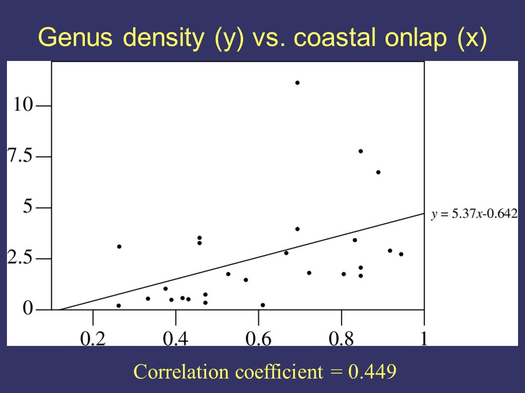 Correlation coefficient = 0.449 Genus density (y) vs. coastal onlap (x)