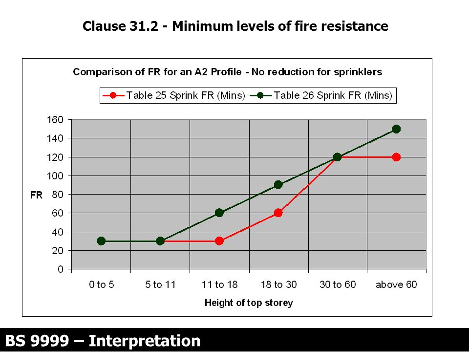 Clause 31.2 - Minimum levels of fire resistance BS 9999 – Interpretation