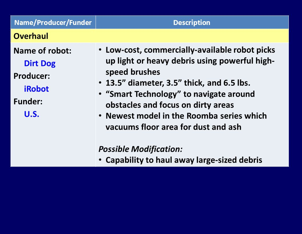 Name/Producer/FunderDescription Overhaul Name of robot: Dirt Dog Producer: iRobot Funder: U.S. Low-cost, commercially-available robot picks up light o