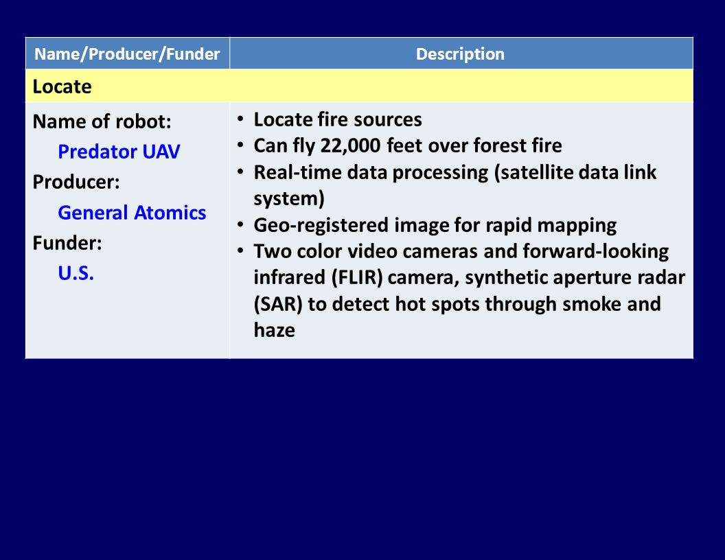 Name/Producer/FunderDescription Locate Name of robot: Predator UAV Producer: General Atomics Funder: U.S. Locate fire sources Can fly 22,000 feet over